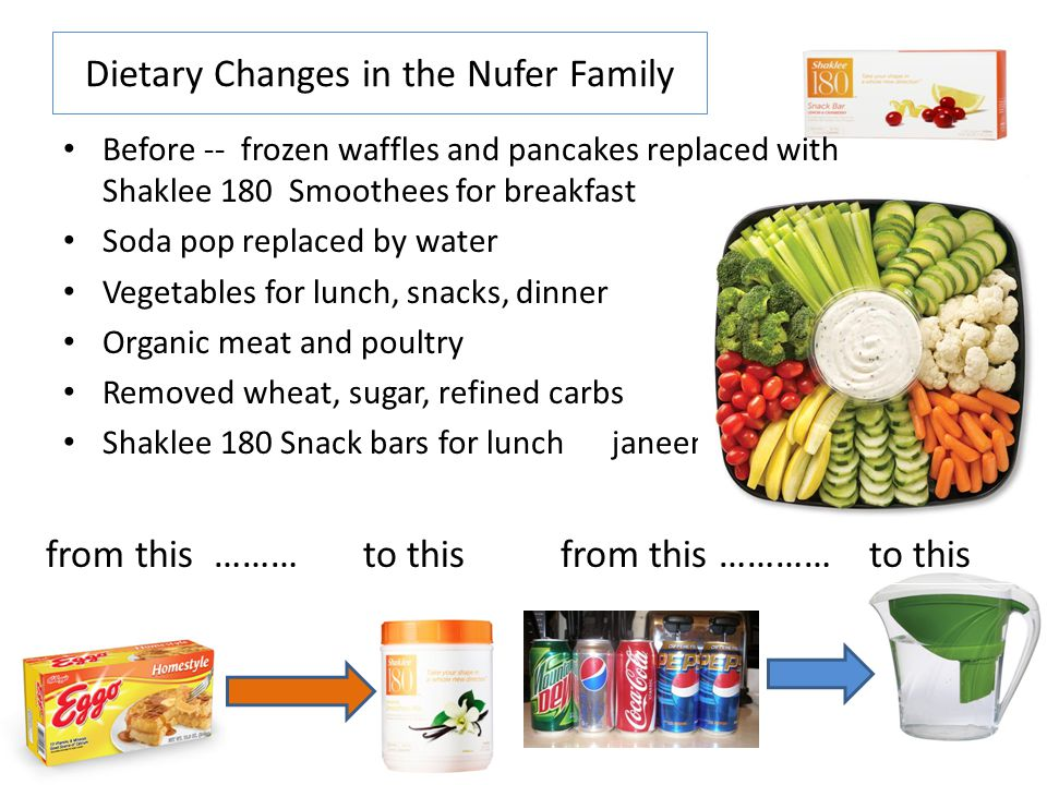 Dietary Changes in the Nufer Family Before -- frozen waffles and pancakes replaced with Shaklee 180 Smoothees for breakfast Soda pop replaced by water
