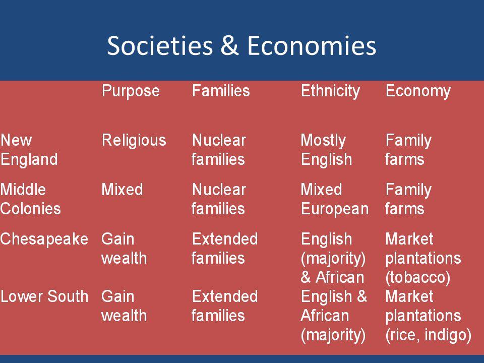 Societies & Economies