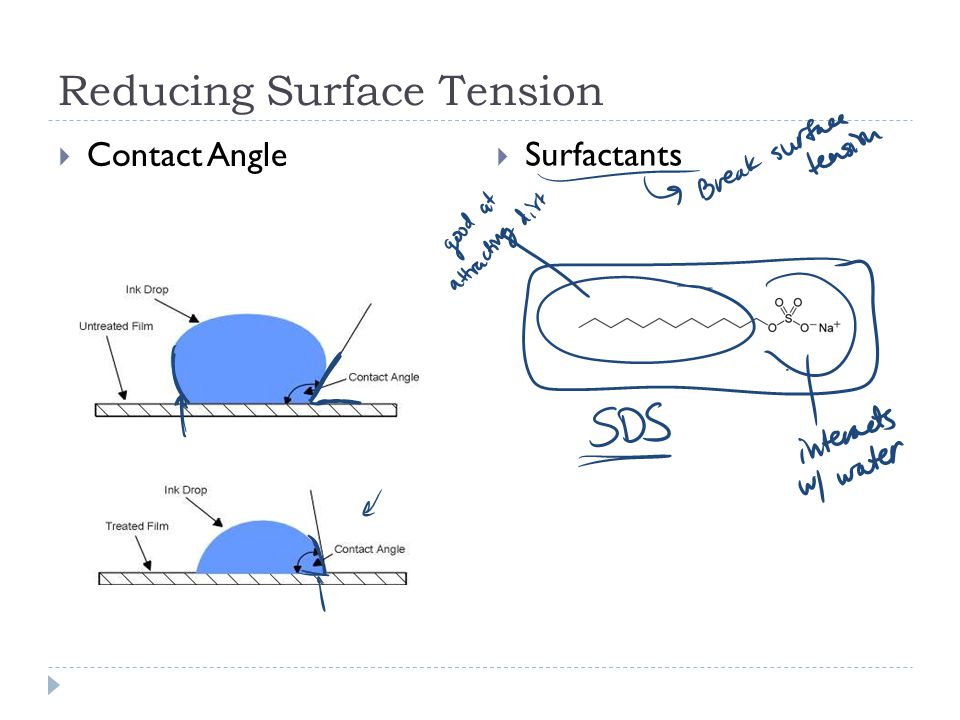 Reducing Surface Tension  Contact Angle  Surfactants
