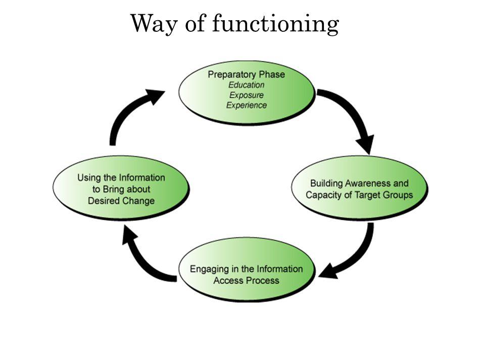 Way of functioning