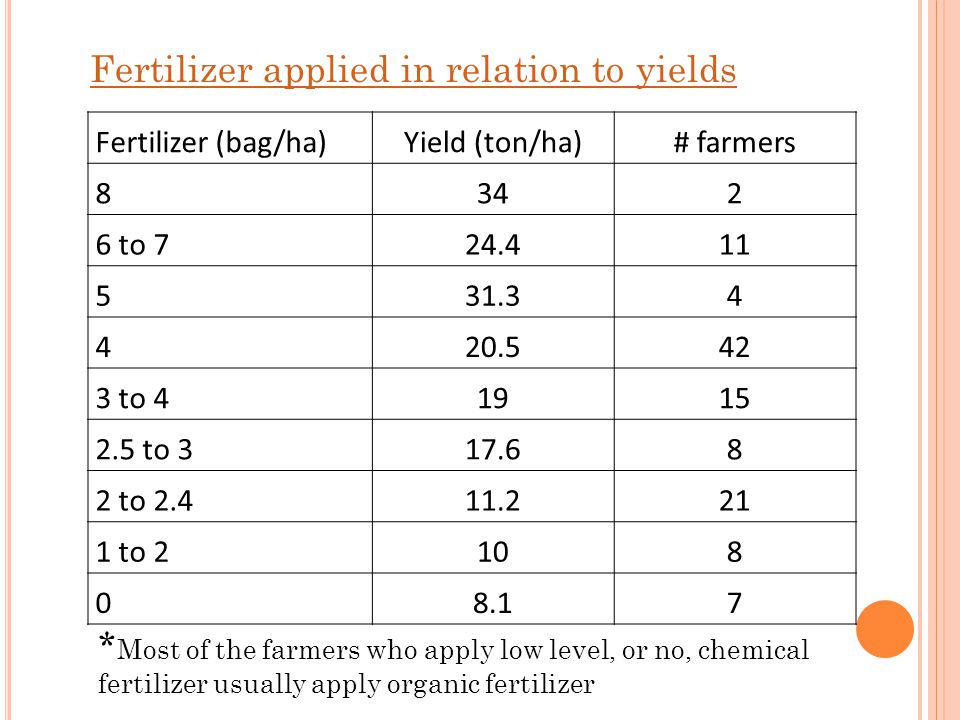 Fertilizer (bag/ha)Yield (ton/ha)# farmers 8342 6 to 724.411 531.34 420.542 3 to 41915 2.5 to 317.68 2 to 2.411.221 1 to 2108 08.17 * Most of the farm