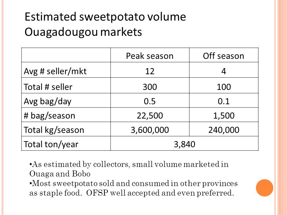 Peak seasonOff season Avg # seller/mkt124 Total # seller300100 Avg bag/day0.50.1 # bag/season22,5001,500 Total kg/season3,600,000240,000 Total ton/year3,840 Estimated sweetpotato volume Ouagadougou markets As estimated by collectors, small volume marketed in Ouaga and Bobo Most sweetpotato sold and consumed in other provinces as staple food.