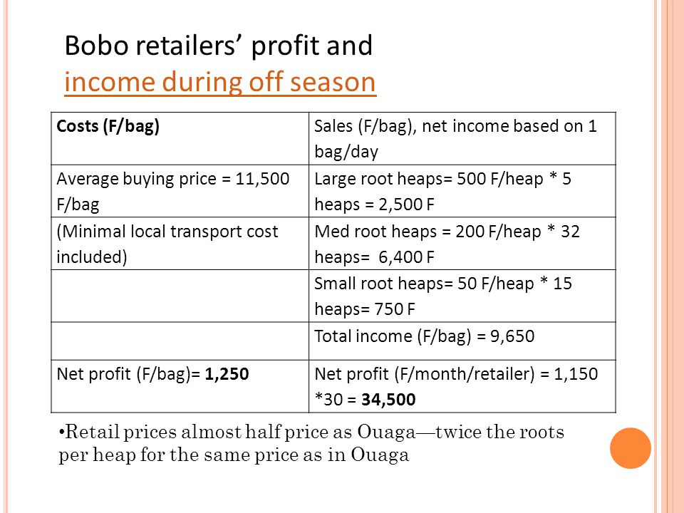 Costs (F/bag) Sales (F/bag), net income based on 1 bag/day Average buying price = 11,500 F/bag Large root heaps= 500 F/heap * 5 heaps = 2,500 F (Minim