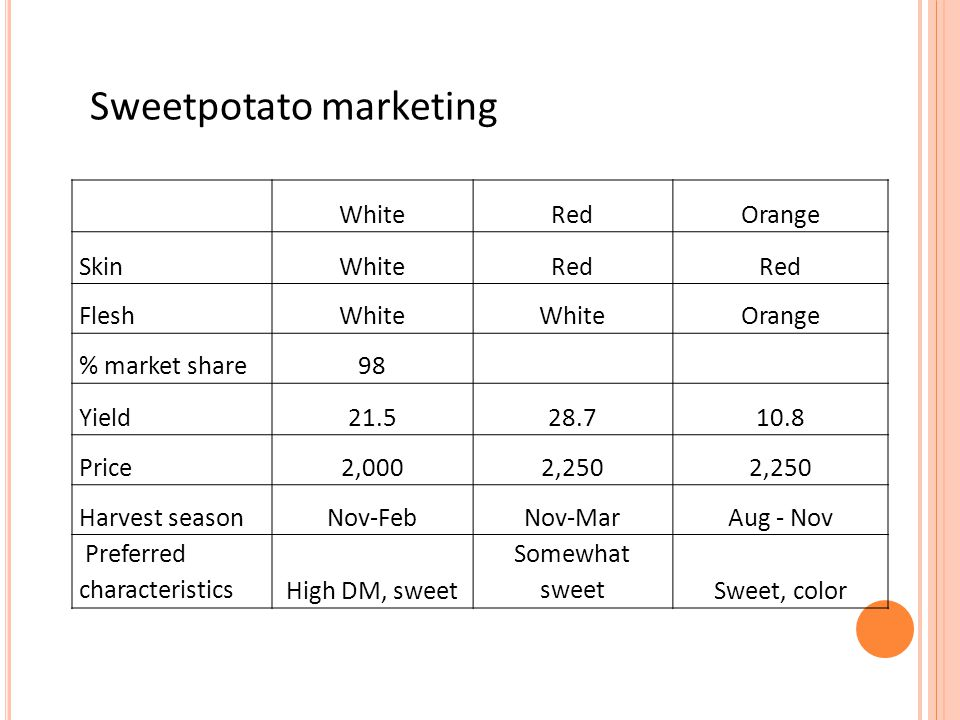 WhiteRedOrange SkinWhiteRed FleshWhite Orange % market share98 Yield21.528.710.8 Price2,0002,250 Harvest seasonNov-FebNov-MarAug - Nov Preferred characteristicsHigh DM, sweet Somewhat sweetSweet, color Sweetpotato marketing