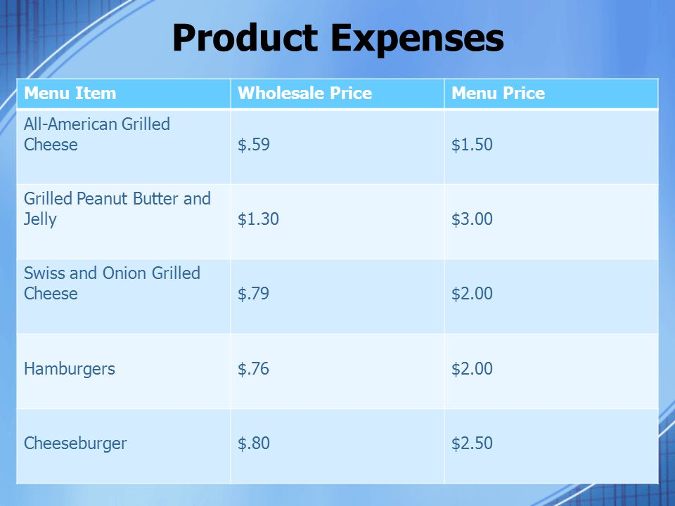 Product Expenses Menu ItemWholesale PriceMenu Price All-American Grilled Cheese$.59$1.50 Grilled Peanut Butter and Jelly$1.30$3.00 Swiss and Onion Grilled Cheese$.79$2.00 Hamburgers$.76$2.00 Cheeseburger$.80$2.50