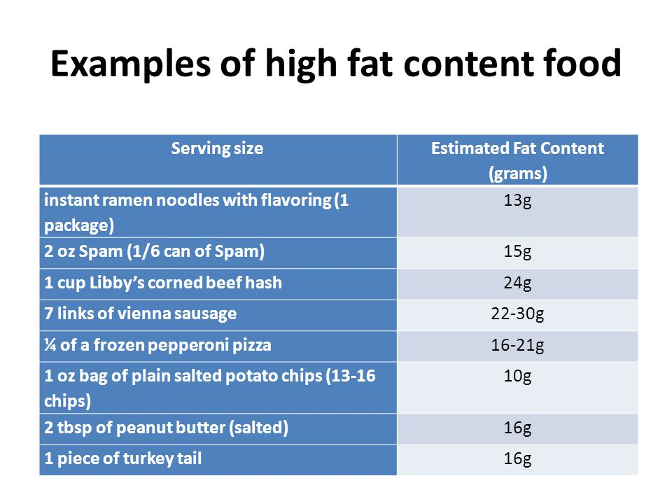 Examples of high fat content food Serving size Estimated Fat Content (grams) instant ramen noodles with flavoring (1 package) 13g 2 oz Spam (1/6 can of Spam)15g 1 cup Libby's corned beef hash24g 7 links of vienna sausage22-30g ¼ of a frozen pepperoni pizza16-21g 1 oz bag of plain salted potato chips (13-16 chips) 10g 2 tbsp of peanut butter (salted)16g 1 piece of turkey tail16g