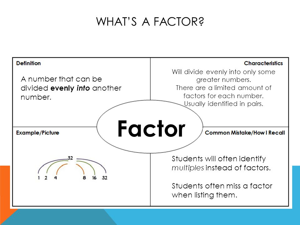 WHAT'S A FACTOR. A number that can be divided evenly into another number.