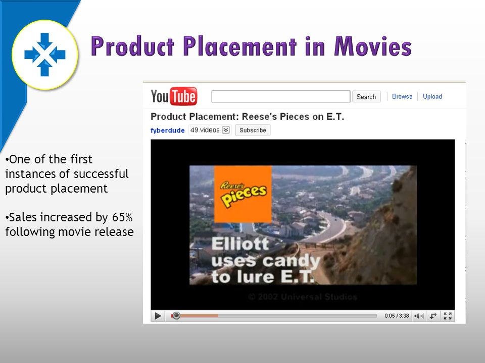 One of the first instances of successful product placement Sales increased by 65% following movie release