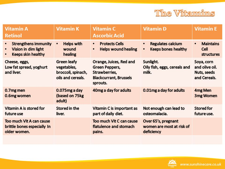 Vitamin A Retinol Vitamin KVitamin C Ascorbic Acid Vitamin DVitamin E