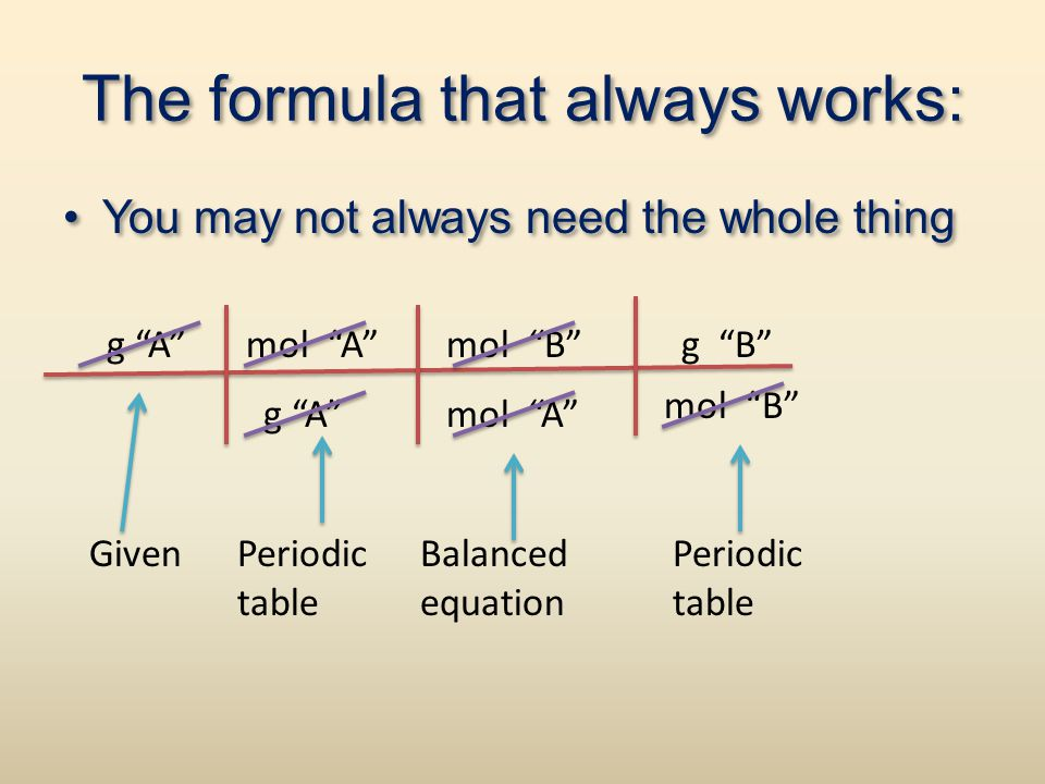 """The formula that always works: You may not always need the whole thing g """"A""""mol """"A""""mol """"B""""g """"B"""" g """"A""""mol """"A"""" mol """"B"""" GivenPeriodic table Balanced equa"""