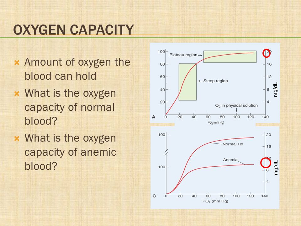 OXYGEN CAPACITY  Amount of oxygen the blood can hold  What is the oxygen capacity of normal blood.