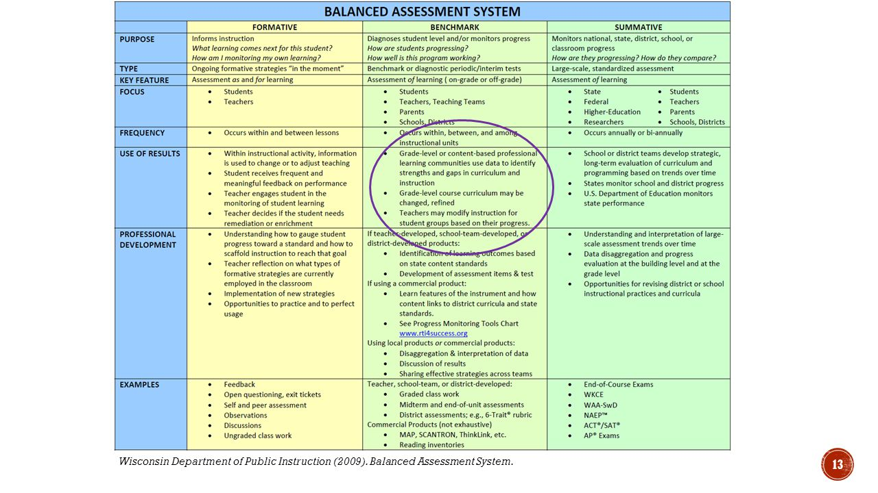 Wisconsin Department of Public Instruction (2009). Balanced Assessment System. 13