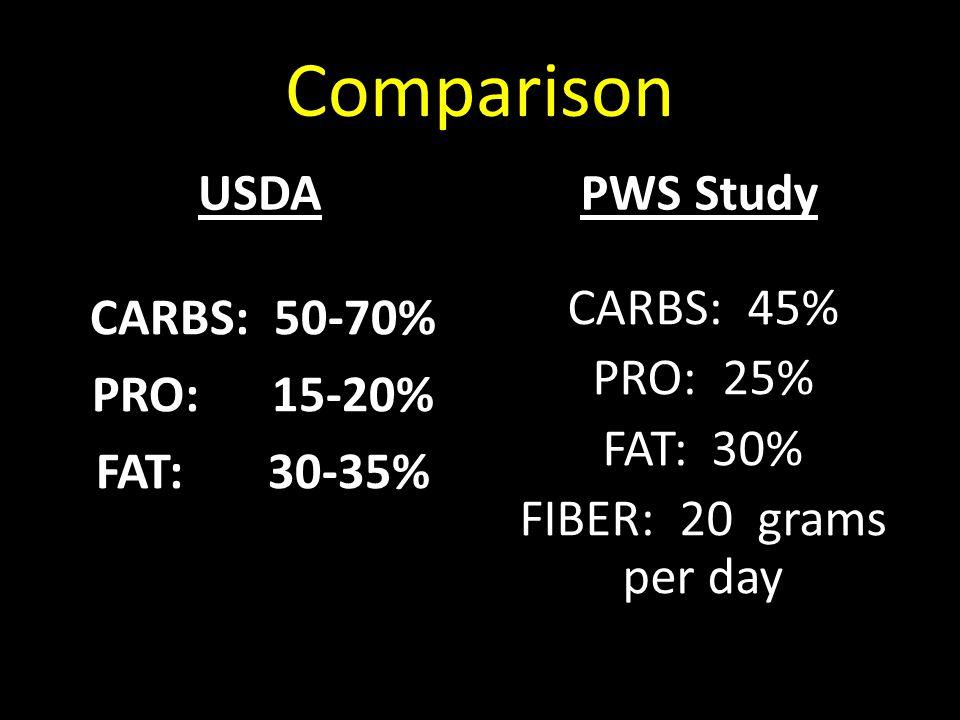 Comparison USDA CARBS: 50-70% PRO: 15-20% FAT: 30-35% PWS Study CARBS: 45% PRO: 25% FAT: 30% FIBER: 20 grams per day