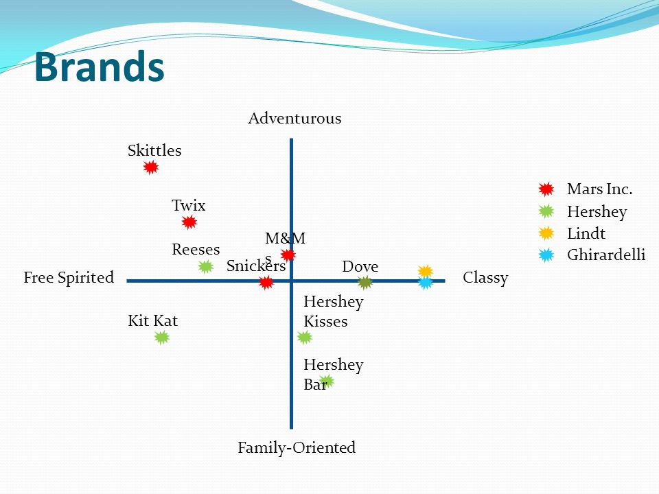 Brands Adventurous Classy Family-Oriented Free Spirited Mars Inc. Hershey Lindt Ghirardelli Skittles Twix M&M s Snickers Dove Kit Kat Reeses Hershey K