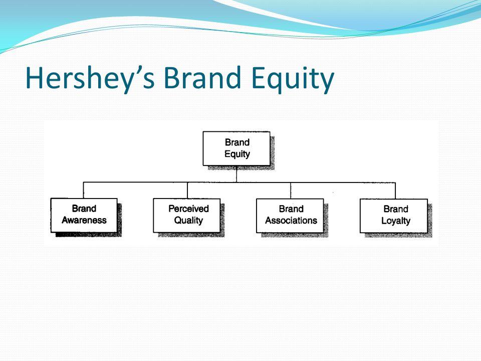 Hershey's Brand Equity