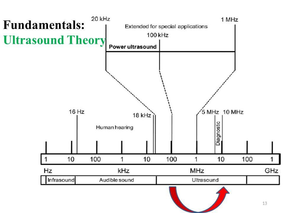 13 Fundamentals: Ultrasound Theory