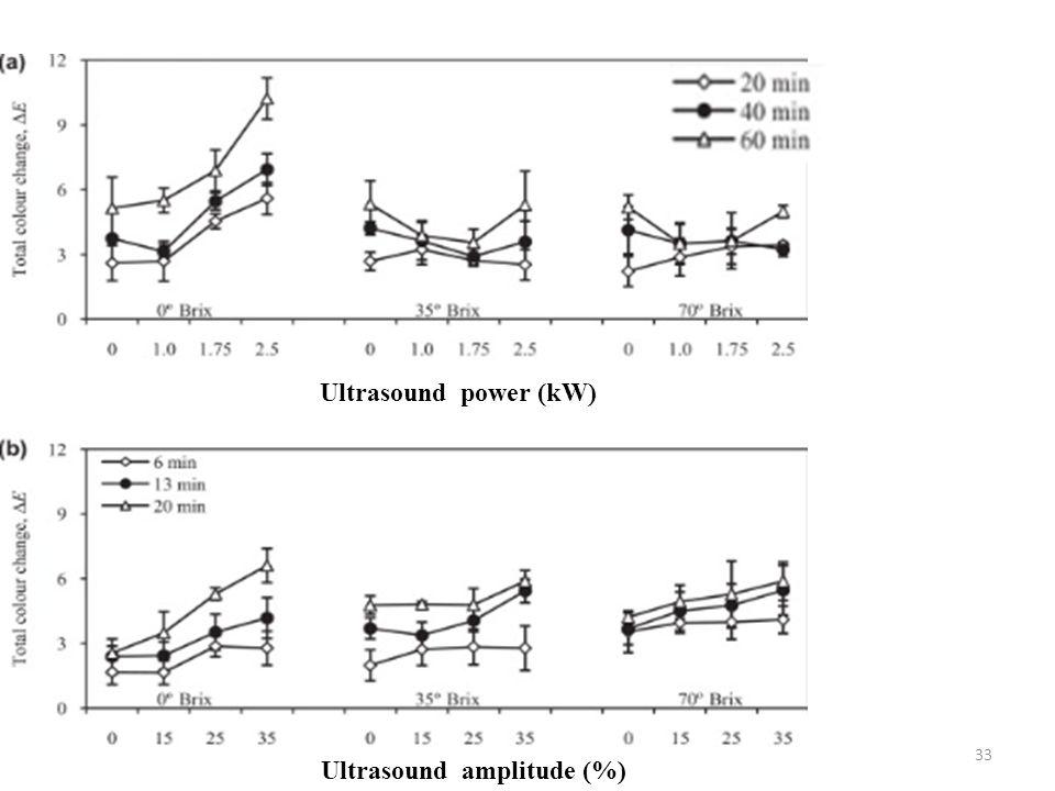 33 Ultrasound power (kW) Ultrasound amplitude (%)