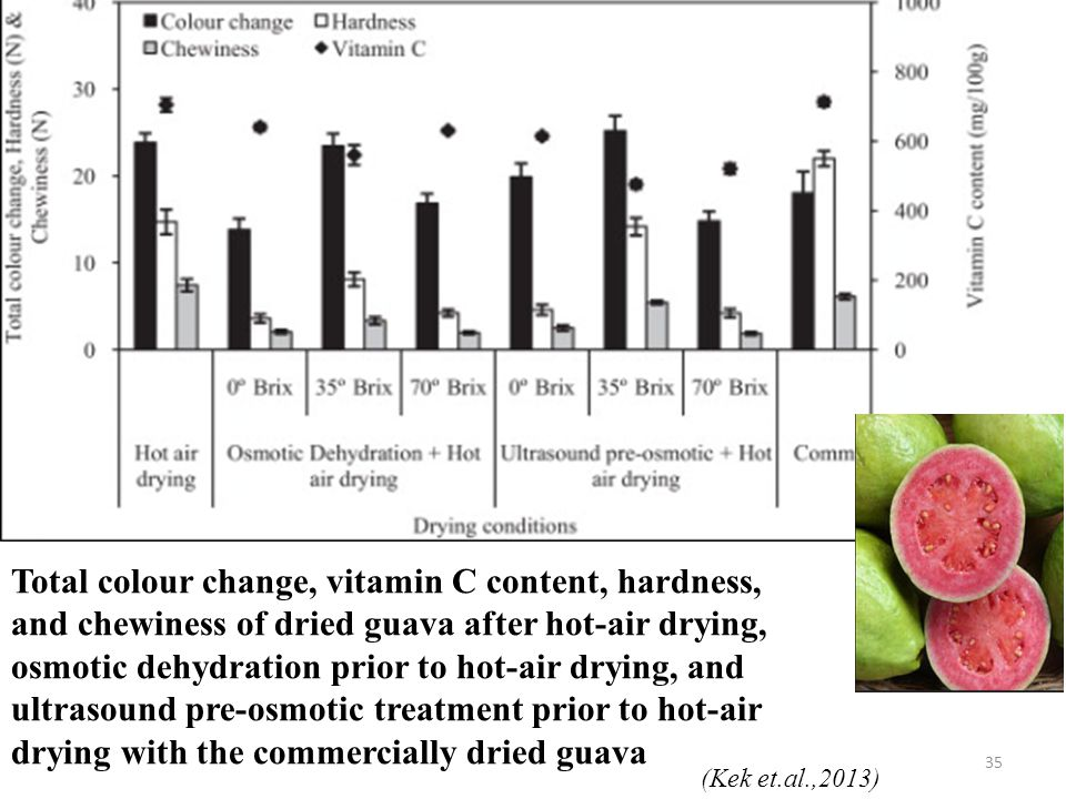 35 Total colour change, vitamin C content, hardness, and chewiness of dried guava after hot-air drying, osmotic dehydration prior to hot-air drying, and ultrasound pre-osmotic treatment prior to hot-air drying with the commercially dried guava (Kek et.al.,2013)