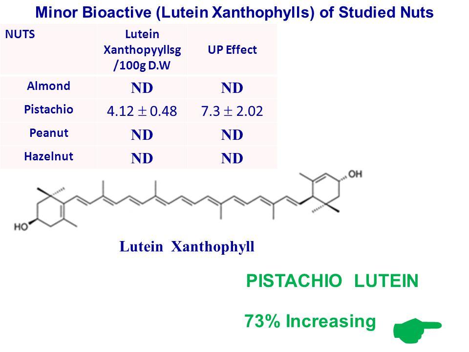 NUTSLutein Xanthopyyllsg /100g D.W UP Effect Almond ND Pistachio 4.12  0.487.3  2.02 Peanut ND Hazelnut ND Minor Bioactive (Lutein Xanthophylls) of Studied Nuts Lutein Xanthophyll PISTACHIO LUTEIN  73% Increasing