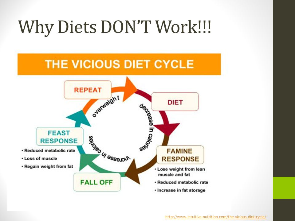Why Diets DON'T Work!!! http://www.intuitive-nutrition.com/the-vicious-diet-cycle/