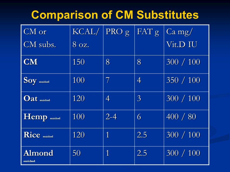 Comparison of CM Substitutes CM or CM subs. KCAL/ 8 oz. PRO g FAT g Ca mg/ Vit.D IU CM15088 300 / 100 Soy enriched 10074 350 / 100 Oat enriched 12043