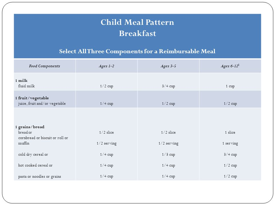 Child Meal Pattern Breakfast Select All Three Components for a Reimbursable Meal Food ComponentsAges 1-2Ages 3-5Ages 6-12 1 1 milk fluid milk1/2 cup3/