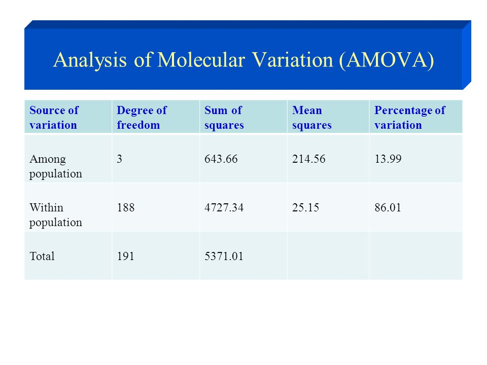 Analysis of Molecular Variation (AMOVA) Source of variation Degree of freedom Sum of squares Mean squares Percentage of variation Among population 3643.66214.5613.99 Within population 1884727.3425.1586.01 Total1915371.01