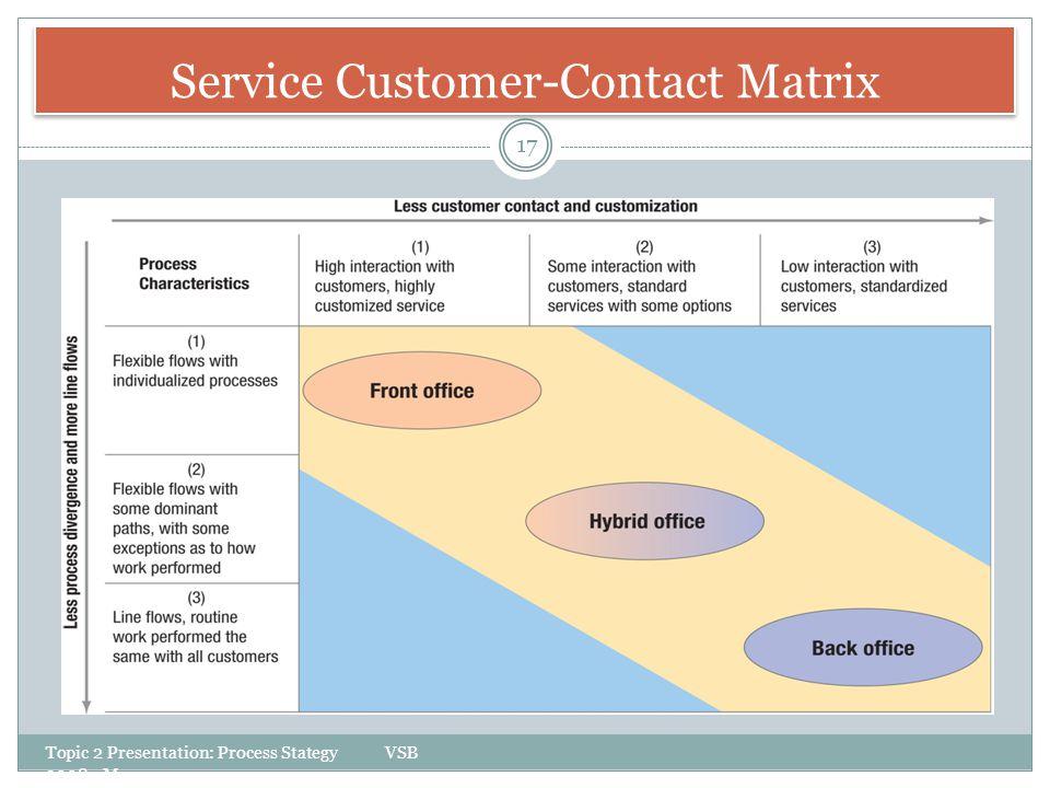 Service Customer-Contact Matrix Topic 2 Presentation: Process Stategy VSB 3008 - Myers 17