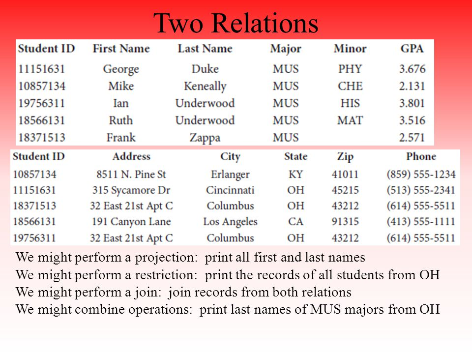 Two Relations We might perform a projection: print all first and last names We might perform a restriction: print the records of all students from OH We might perform a join: join records from both relations We might combine operations: print last names of MUS majors from OH