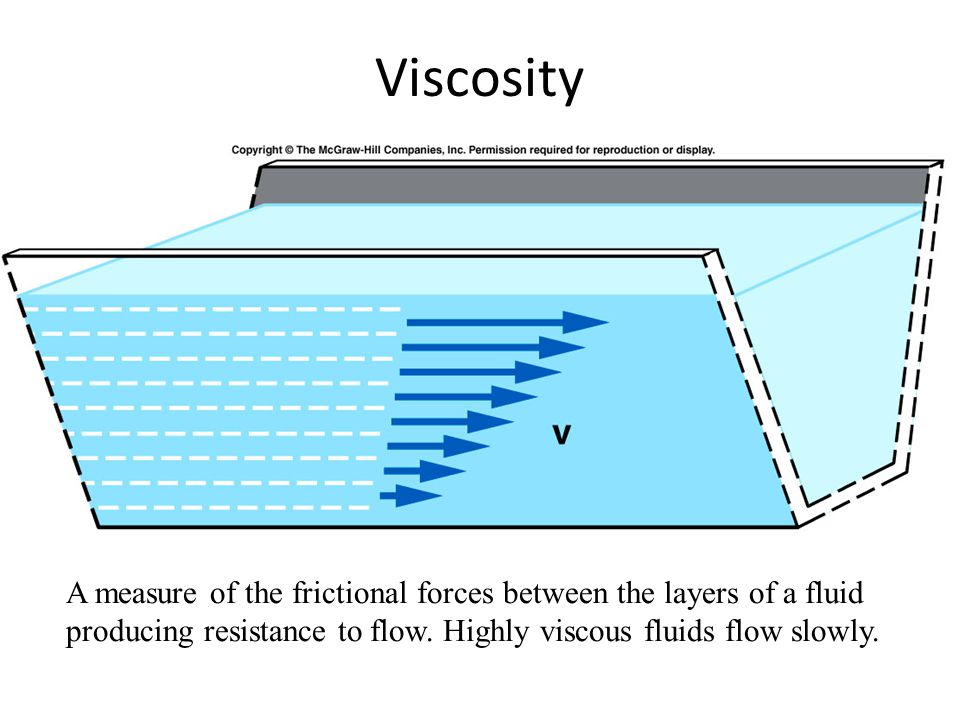 A measure of the frictional forces between the layers of a fluid producing resistance to flow. Highly viscous fluids flow slowly.