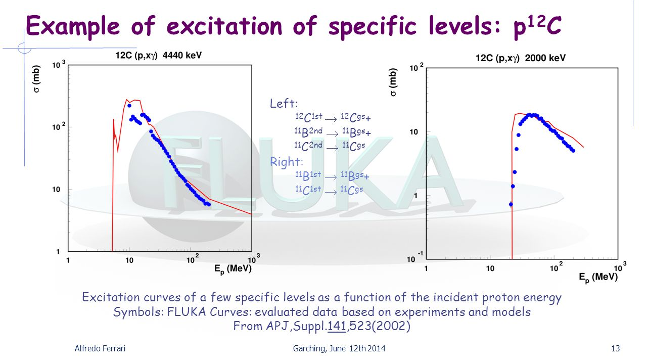 Example of excitation of specific levels: p 12 C Alfredo FerrariGarching, June 12th 201413 Left: 12 C 1st  12 C gs + 11 B 2nd  11 B gs + 11 C 2nd  11 C gs Right: 11 B 1st  11 B gs + 11 C 1st  11 C gs Excitation curves of a few specific levels as a function of the incident proton energy Symbols: FLUKA Curves: evaluated data based on experiments and models From APJ,Suppl.141,523(2002)