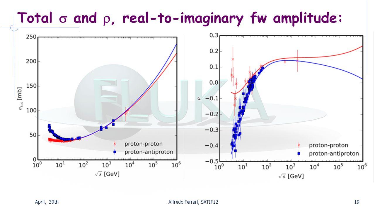 Total  and , real-to-imaginary fw amplitude: April, 30thAlfredo Ferrari, SATIF1219