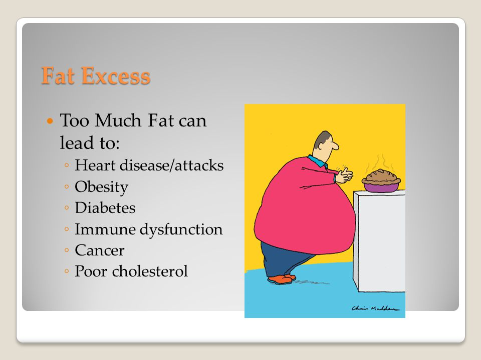 Fat Excess Too Much Fat can lead to: ◦ Heart disease/attacks ◦ Obesity ◦ Diabetes ◦ Immune dysfunction ◦ Cancer ◦ Poor cholesterol