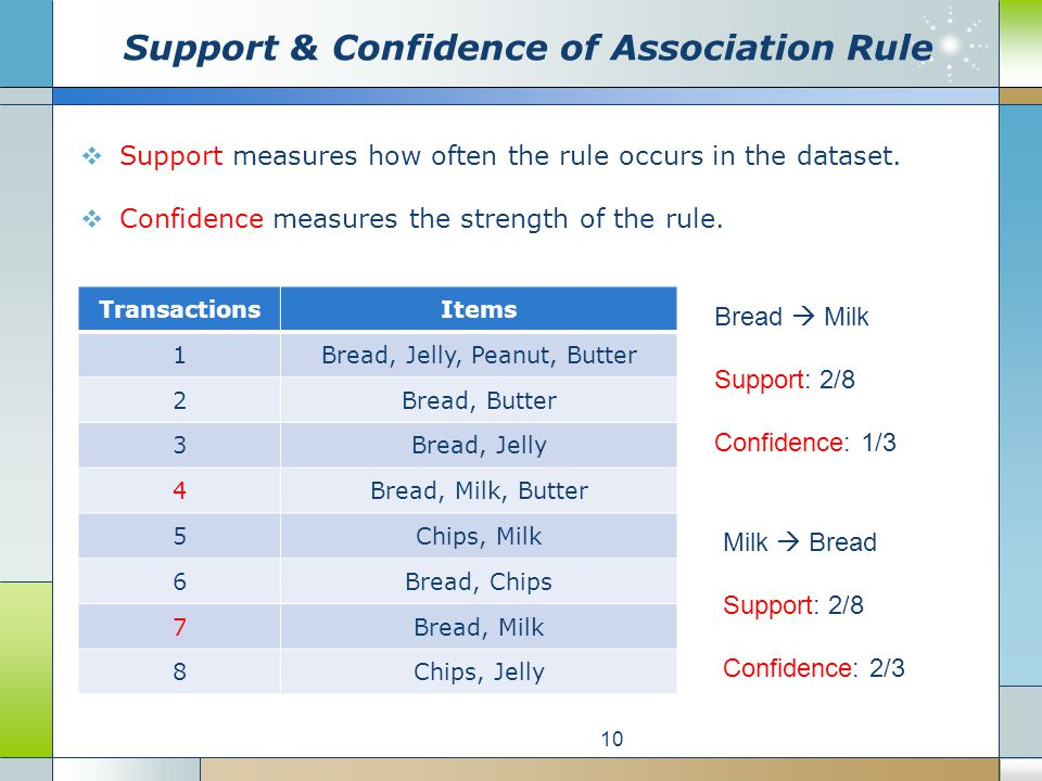 Support measures how often the rule occurs in the dataset.