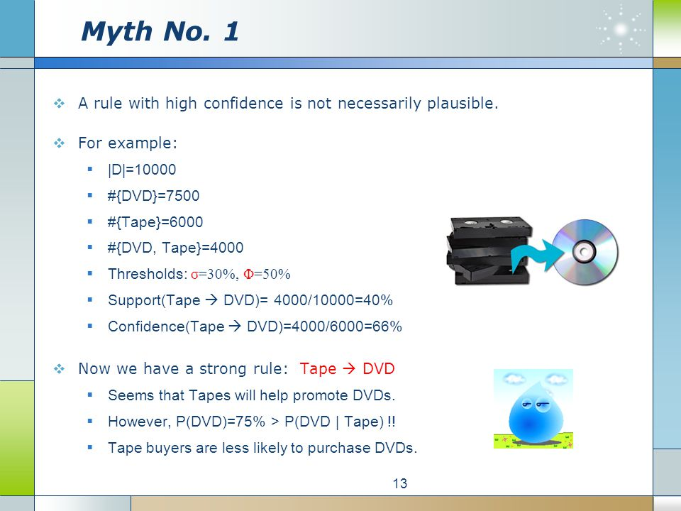 Myth No. 1  A rule with high confidence is not necessarily plausible.
