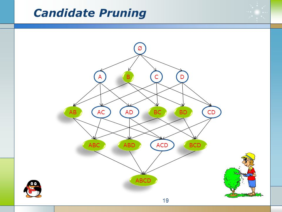 Candidate Pruning 19 Ø A B B CD AB ABC ABCD ACCD BD BC AD BCD ACD ABD