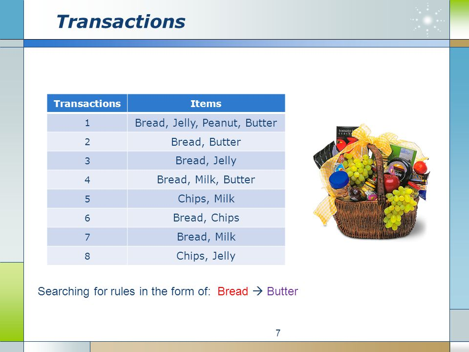 Support of an Itemset 8 ItemsetSupportItemsetSupport Bread6/8Bread, Butter 3/8 Butter3/8 … Chips2/8Bread, Butter, Chips0/8 Jelly3/8 … Milk3/8Bread, Butter, Chips, Jelly 0/8 Peanut1/8 … Bread, Butter, Chips, Jelly, Milk0/8 … Bread, Butter, Chips, Jelly, Milk, Peanut0/8
