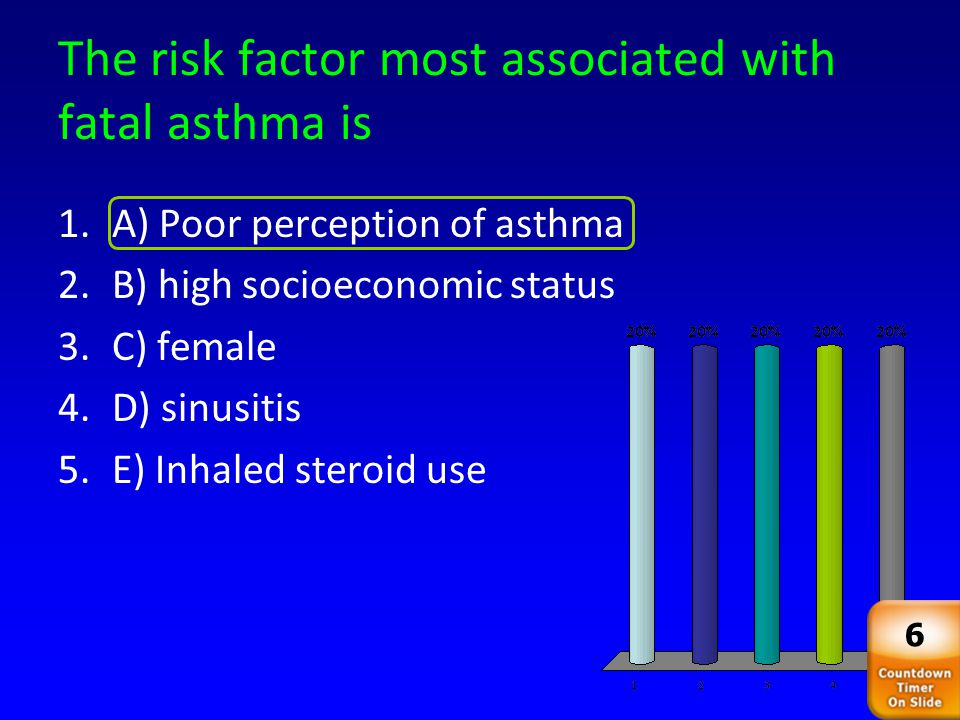 The risk factor most associated with fatal asthma is 45 1.A) Poor perception of asthma 2.B) high socioeconomic status 3.C) female 4.D) sinusitis 5.E) Inhaled steroid use 6