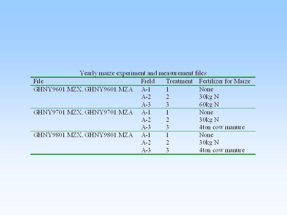 Yield variability in response to N fertilization