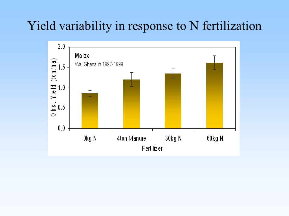 Yield variability in response to N fertilization