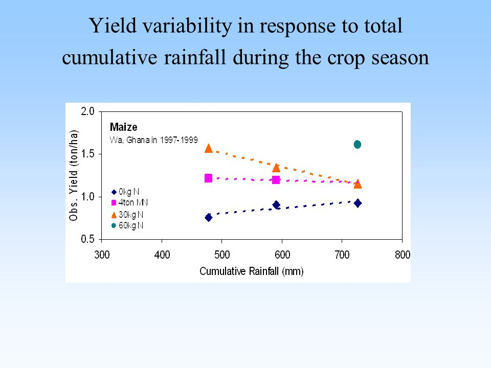 Yield variability in response to total cumulative rainfall during the crop season