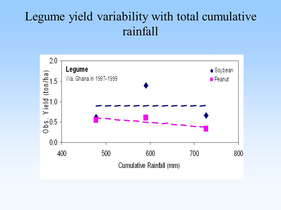 Legume yield variability with total cumulative rainfall