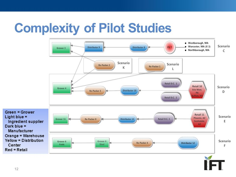 Complexity of Pilot Studies 12 Green = Grower Light blue = Ingredient supplier Dark blue = Manufacturer Orange = Warehouse Yellow = Distribution Cente