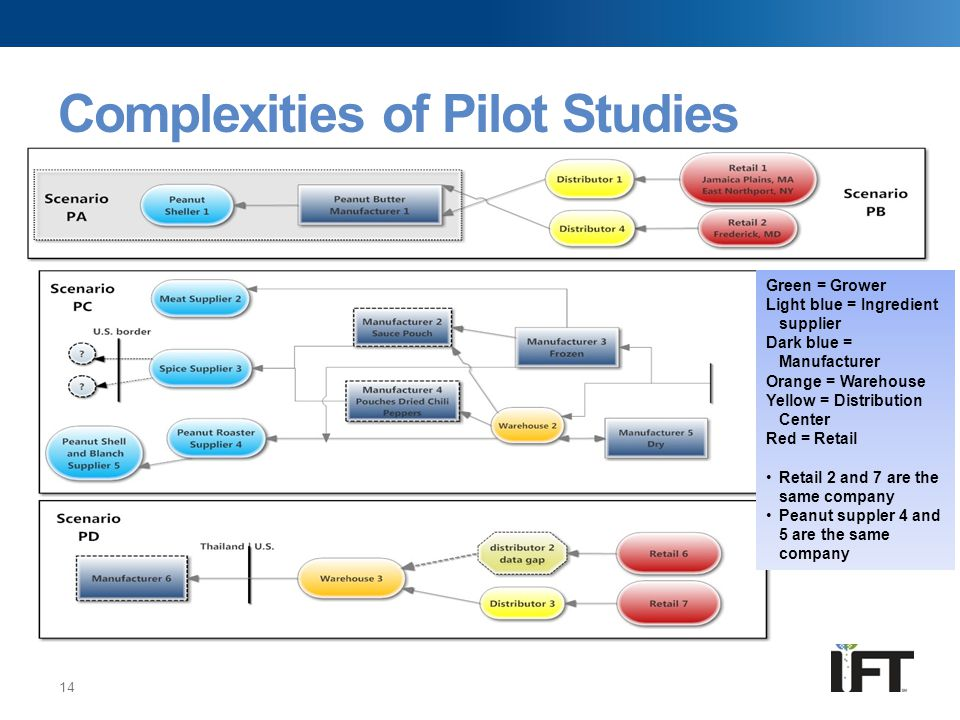 Complexities of Pilot Studies 14 Green = Grower Light blue = Ingredient supplier Dark blue = Manufacturer Orange = Warehouse Yellow = Distribution Cen
