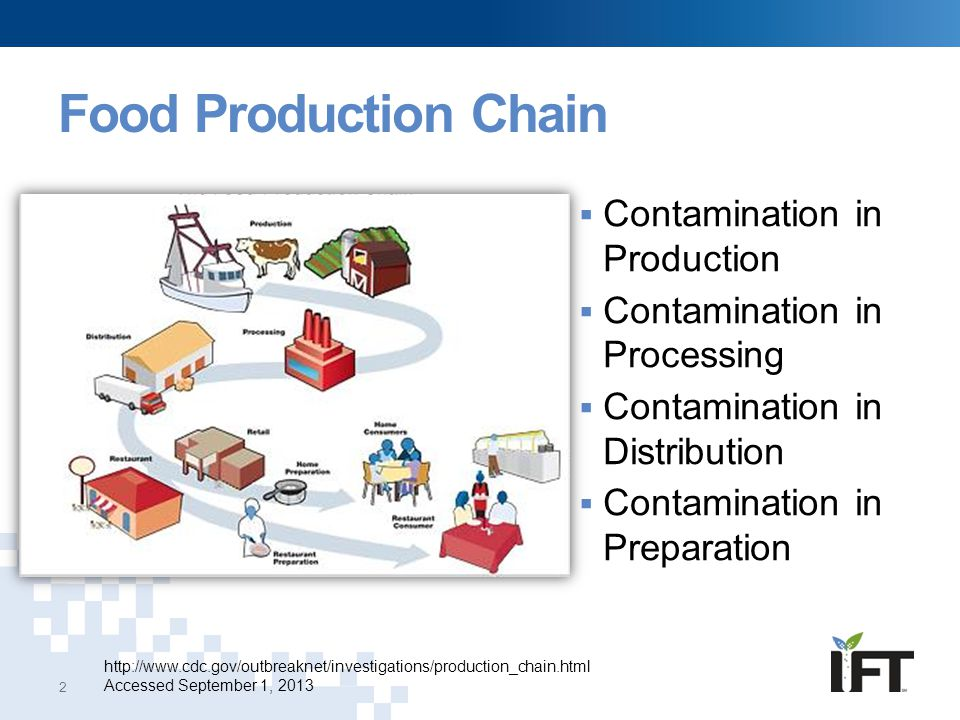 Food Production Chain http://www.cdc.gov/outbreaknet/investigations/production_chain.html Accessed September 1, 2013 2  Contamination in Production 