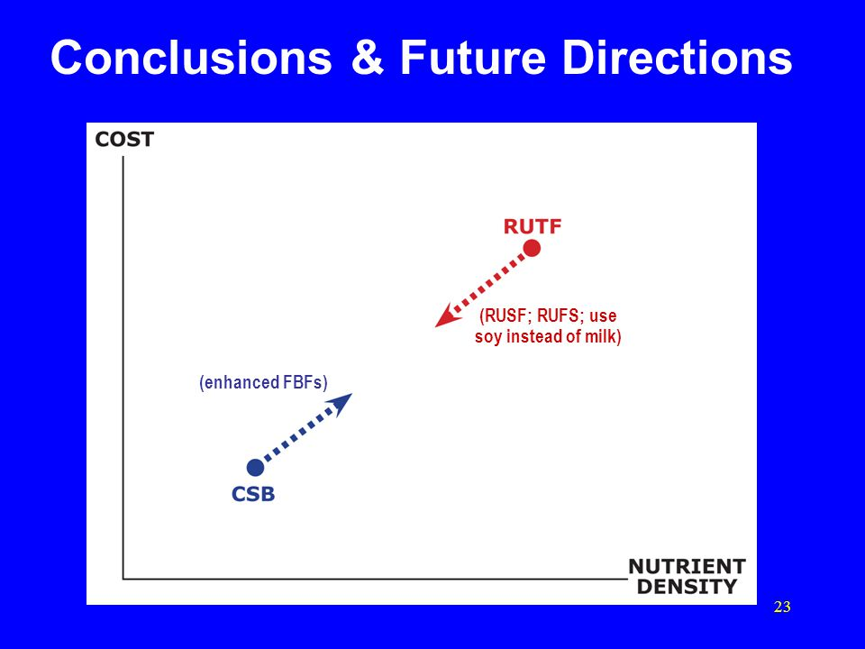 23 (RUSF; RUFS; use soy instead of milk) Conclusions & Future Directions (enhanced FBFs)