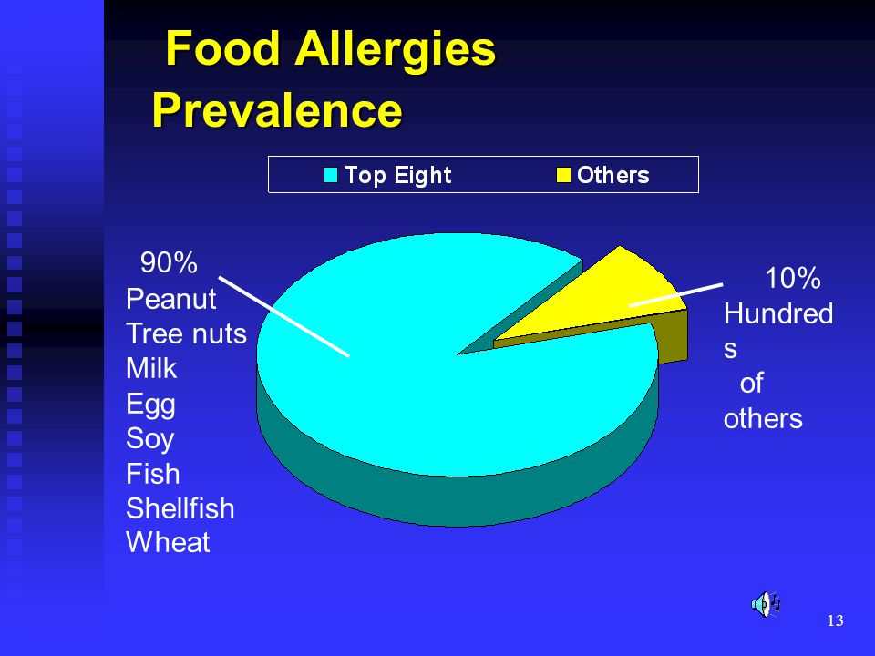 13 90% Peanut Tree nuts Milk Egg Soy Fish Shellfish Wheat 10% Hundred s of others Food Allergies Prevalence Food Allergies Prevalence