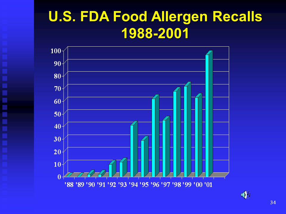 34 U.S. FDA Food Allergen Recalls 1988-2001