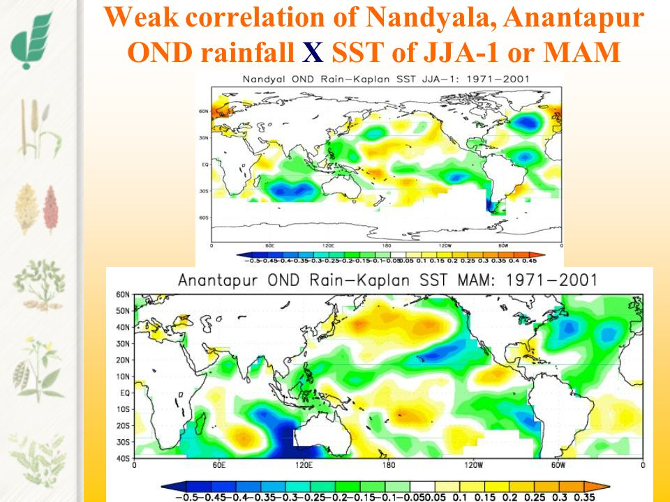 ENSO Phase Analyses 1950-2002 Smith and Reynolds (2003) Extended Reconstructed SSTs of (1971-2000) 3.4 region (El Nino 16, La Nina 15, Neutral 22)