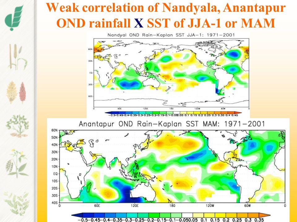 Weak correlation of Nandyala, Anantapur OND rainfall X SST of JJA-1 or MAM